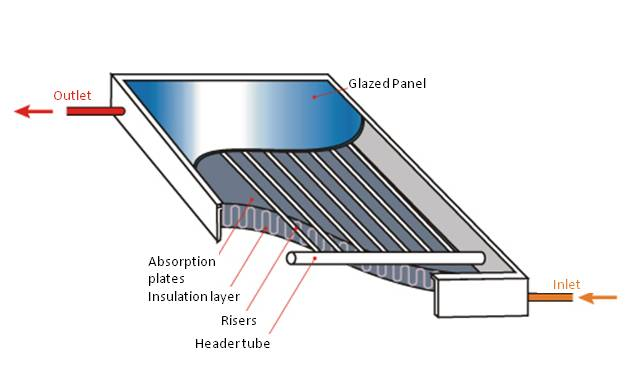 Cross Section of a Flat Plate Solar Collector