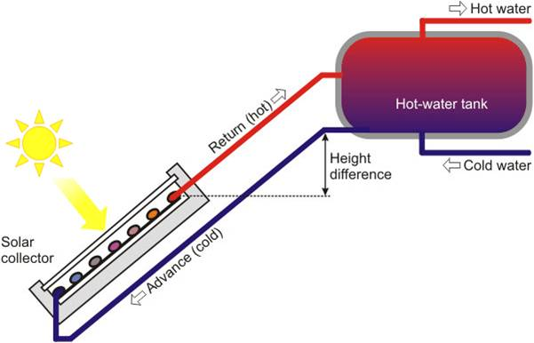 Solar Geyser Technology Explained