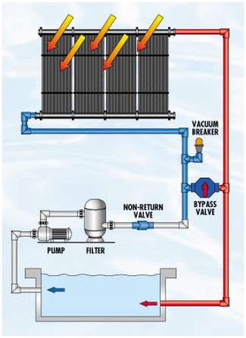 Diagram of a Solar Pool Heating System