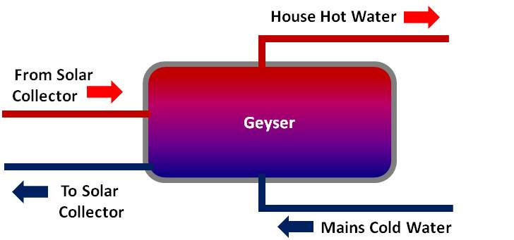 Solar geyser technology explained diagram of a direct solar water heating system ccuart Image collections