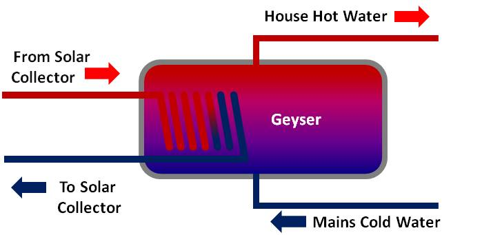 Solar Geyser Technology Explained